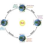 Oggi è l'inizio dell'estate astronomica