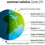 Questa notte è iniziata, astronomicamente parlando, la stagione estiva con il solstizio d'estate